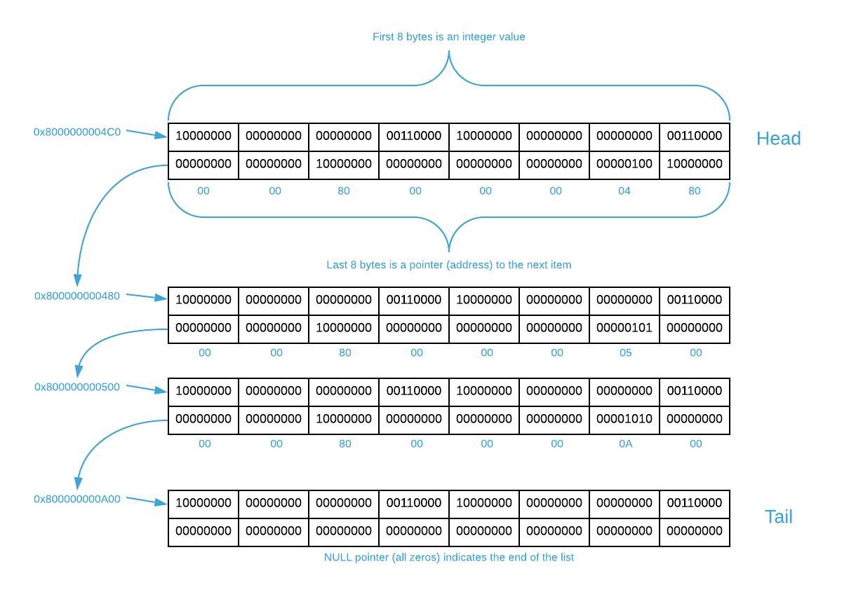 Memory layout of Linked List