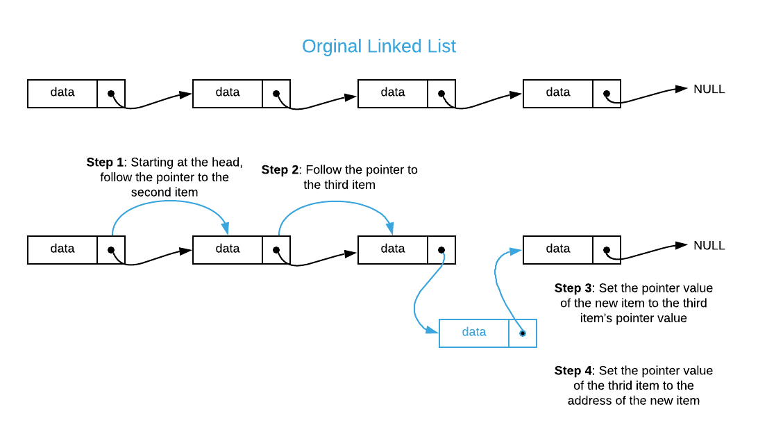 Linked List Insert At