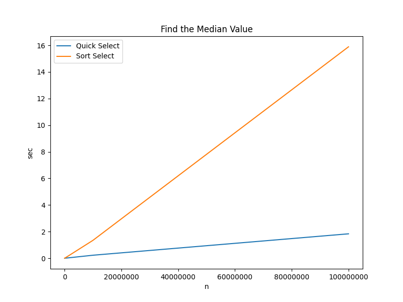 Quick Select - Find Median
